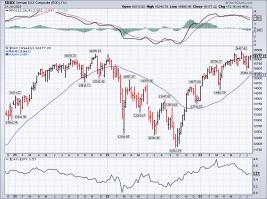 DAX-Signal Tradingsignal Chart Signal Trading HS Struck